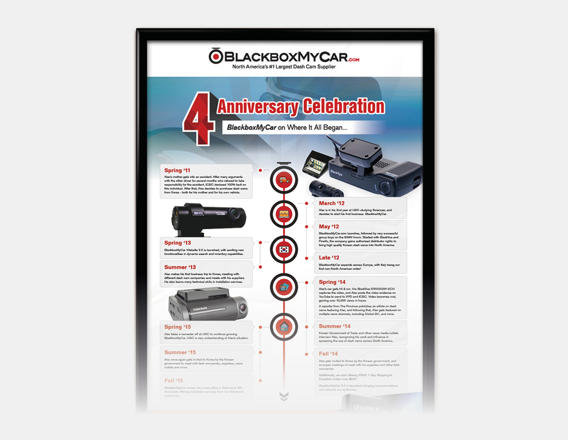 Pictured is an infographic that was completed to celebrate the launch of BlackboxMyCar's 4-year anniversary
