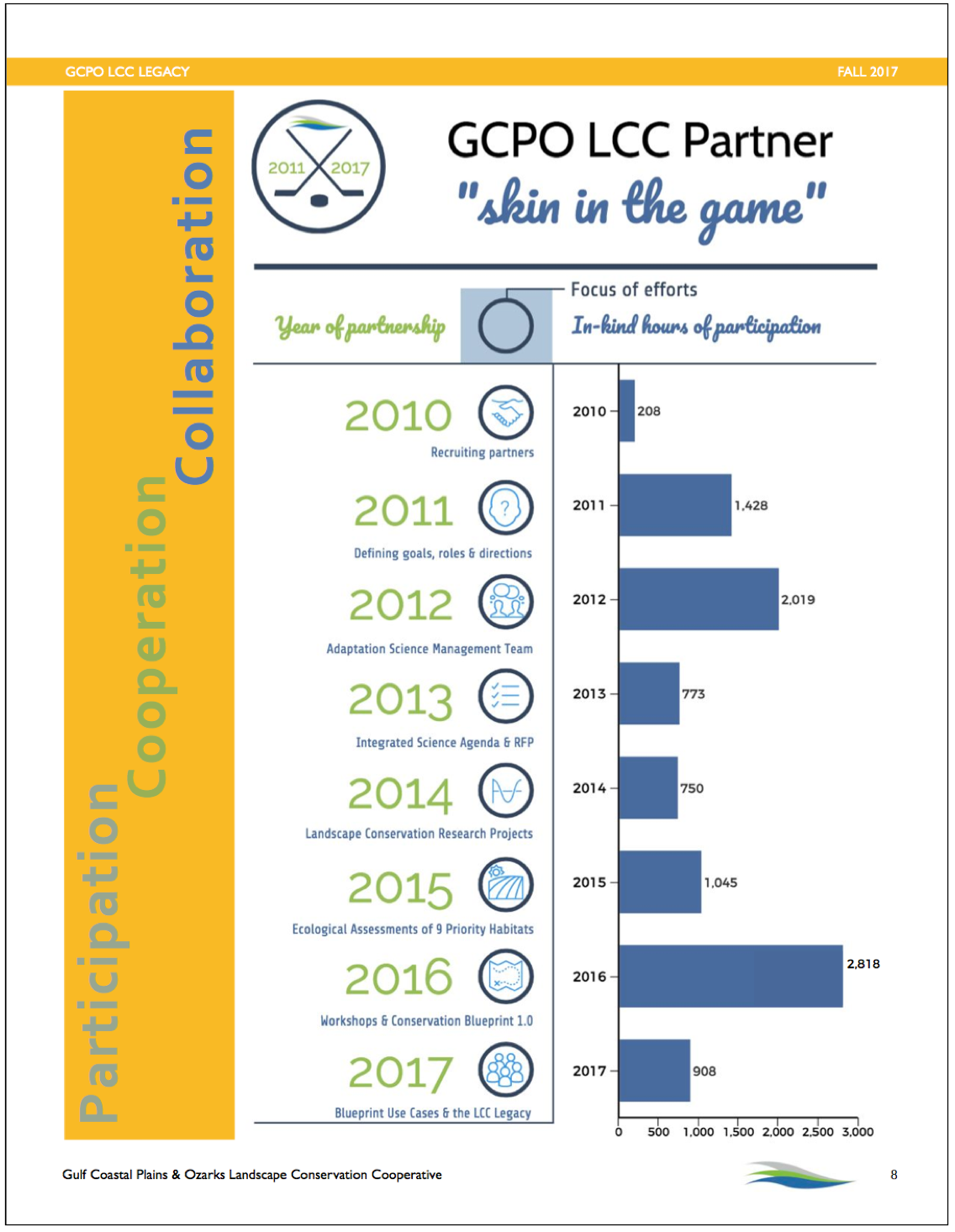 GCPO LCC Legacy Report