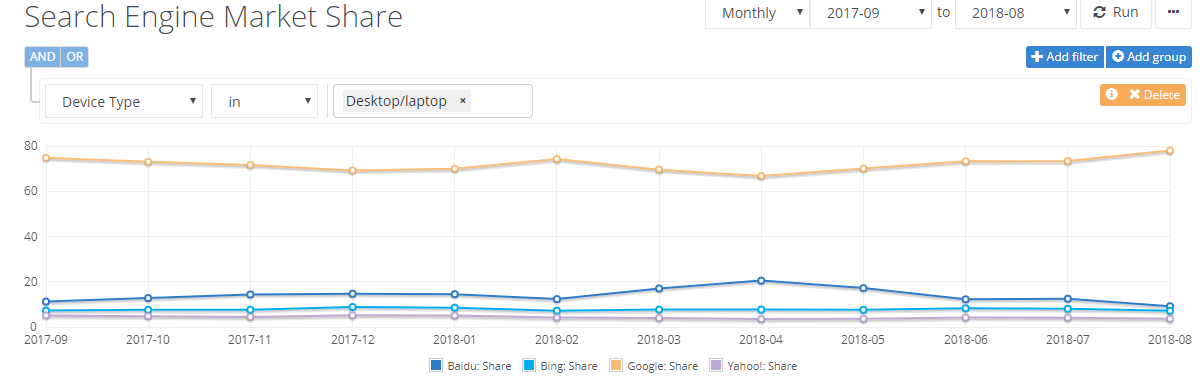 search engine market share griffin and co marketing arlington.png