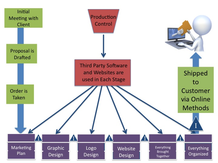 Figure 2: Floor Plan & Supply Chain of a Marketing Firm