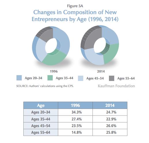 Source: The Kauffman Index 2016