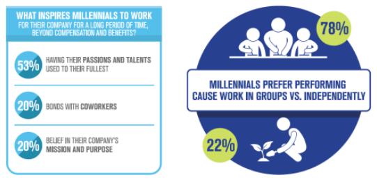 Via Millennial Impact
