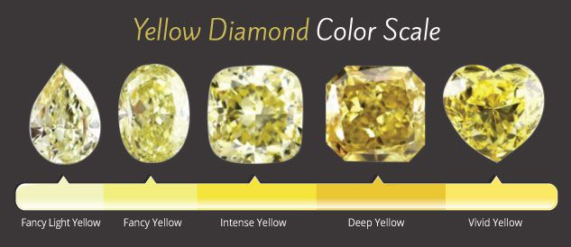 yellow diamond color scale.jpg