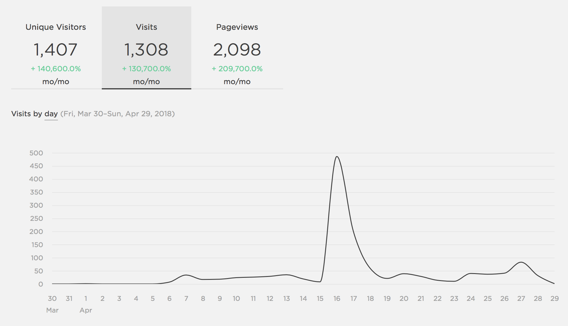 Blog analytics from April 6 - April 29
