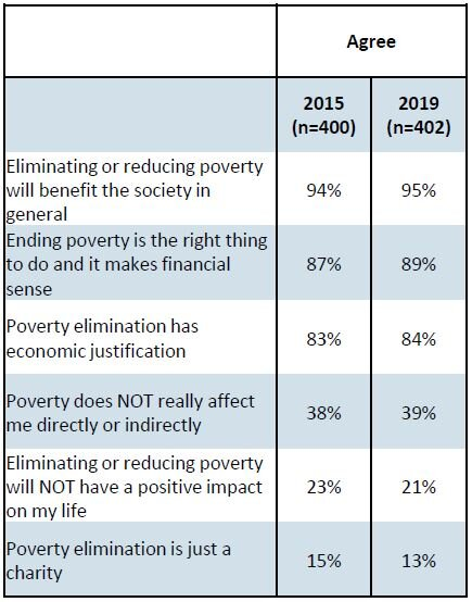 Source: Edmontonians' Awareness and Attitudes on Poverty, Leger 2019