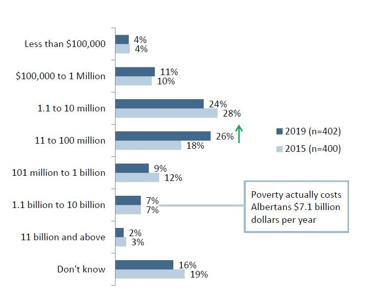 Poverty costs Albertans an estimated $7.1 billion dollars annually.  Image source: Edmontonians' Awareness and Attitudes on Poverty, Leger 2019