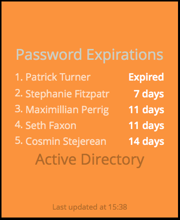 Looks like Brian reset his password in time, but not Patrick.