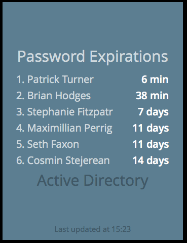 A list of about to expire passwords.