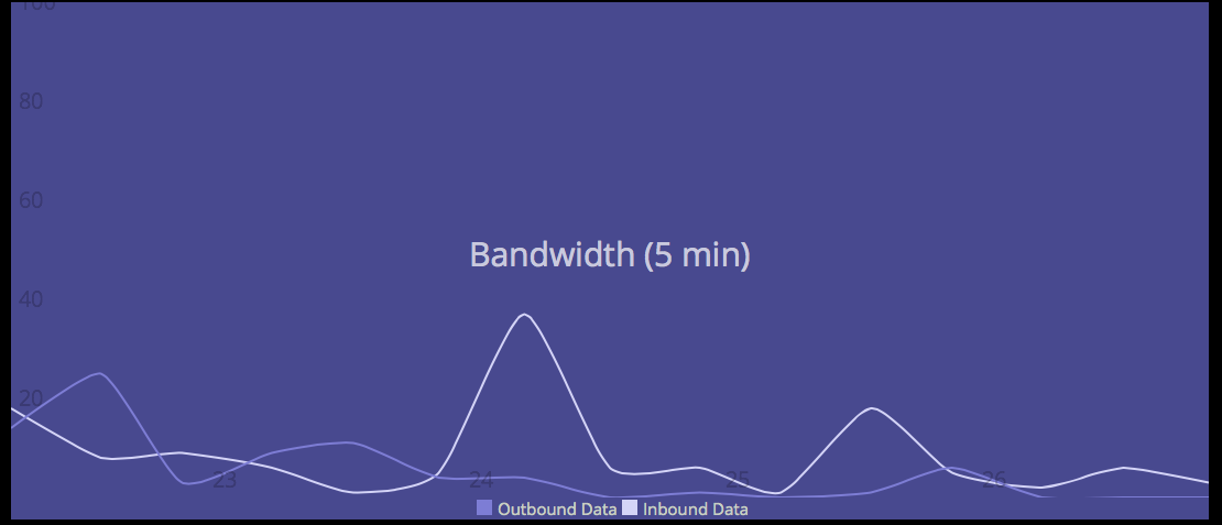 One of the two graphs: our internet usage over the last five minutes.
