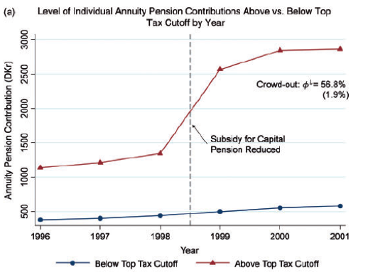 When the capital pension subsidy was reduced, people affected by the policy responded by significantly increasing their individual annuity contribution (essentially, a personal retirement account), offsetting the policy's effect.