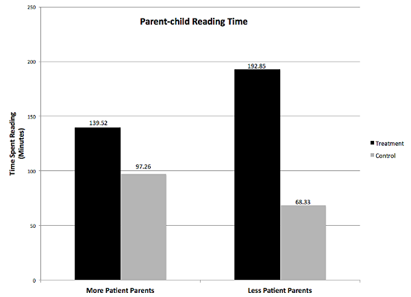 The effect of the PACT intervention on parent-child reading time for more patient parents and less patient parents.