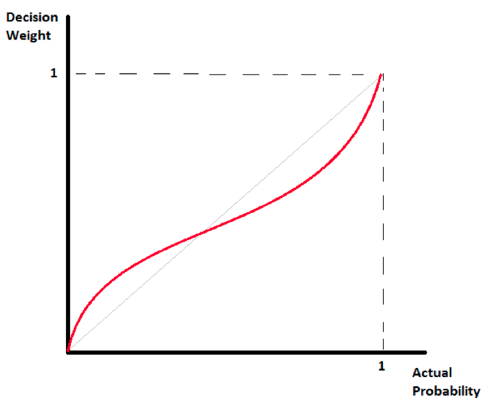 Figure 1. The probability weighting function (in red) shows how when we make decisions we tend to overweight low probability events and underweight high probability (but not certain) events.