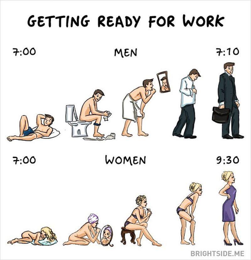 Getting ready for work. teckning som visar att män är klara på 10 minuter och kvinnor på två och en halv timme.