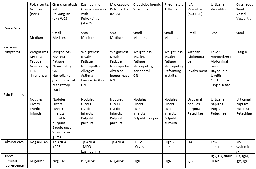 "Types of cutaneous vasculitis. Table created in reference to UpToDate resource entitiled ""Types of cutaneous vasculitis"""