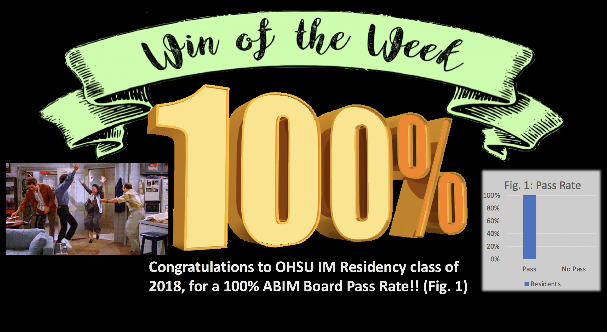 Congratulations to our residency class of 2018, who boasted a 100% pass rate of their IM Boards!!!!