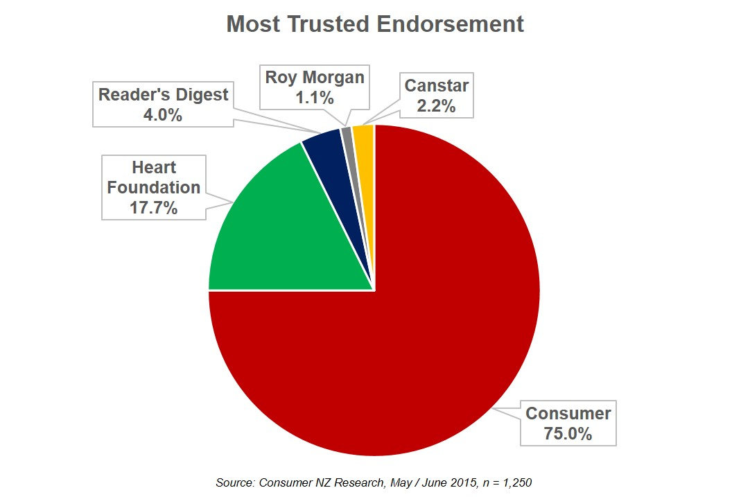 most trusted endorsement