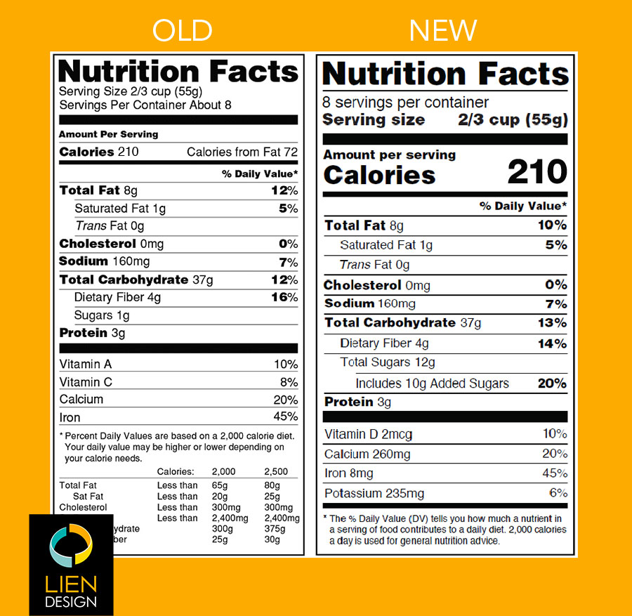 Nutrition facts label changes for 2018