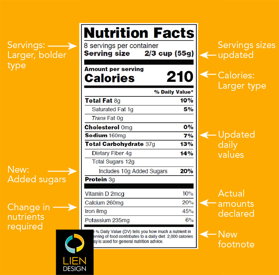 For starters, here are some fairly major changes that need to be made to the Nutrition Facts panel on all packaging design in 2019.