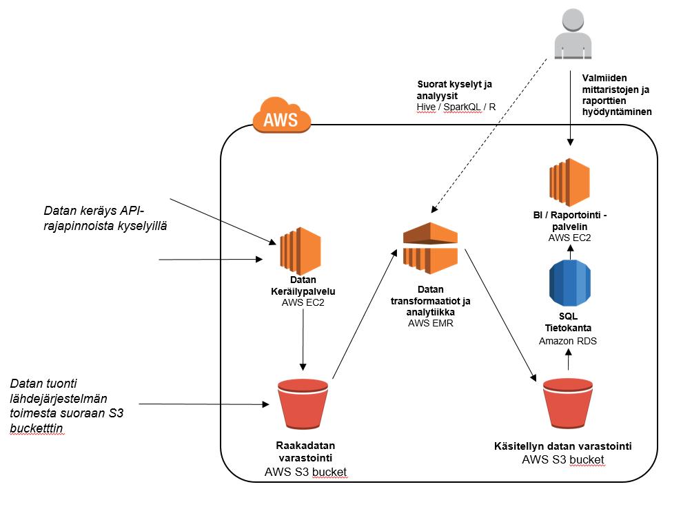 clickstream arkkitehtuuri
