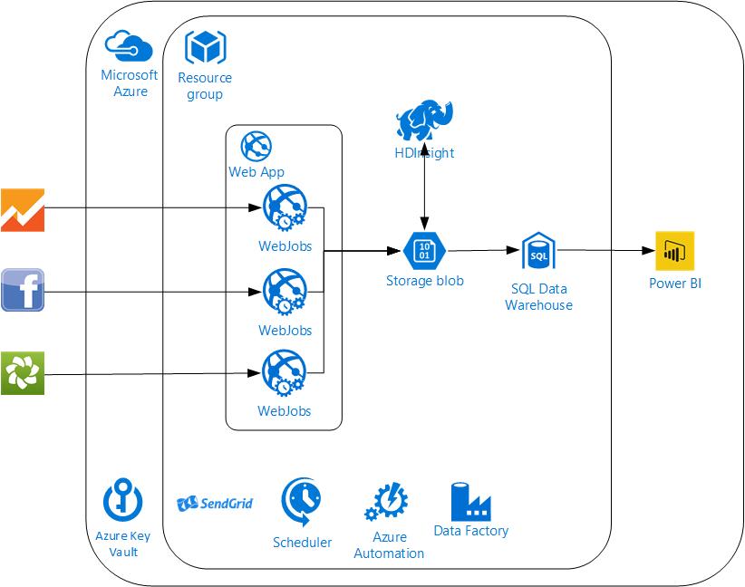 Figure 2: Second Generation Cloud Architecture
