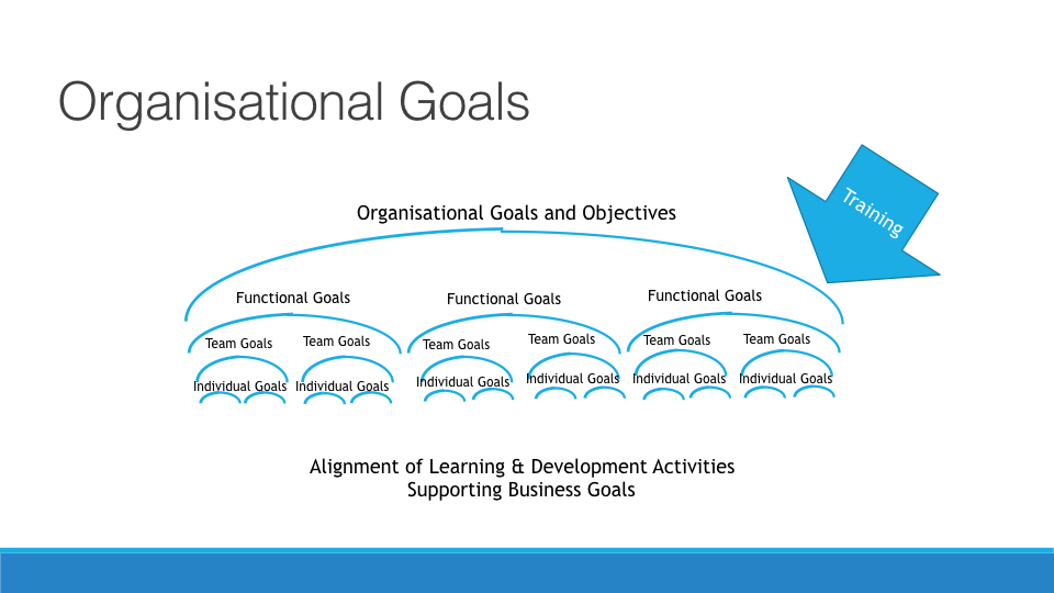 Creating a Learning and Developemnt Strategy copy.007.jpeg