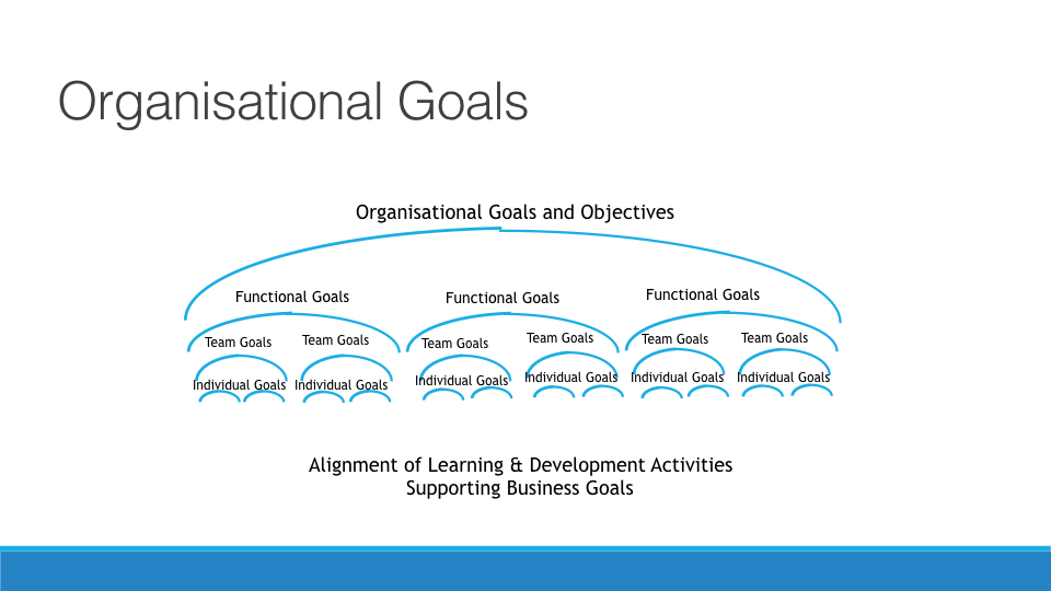 Creating a Learning and Developemnt Strategy copy.034.jpeg