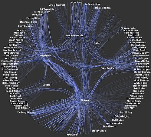 Enron Communication Graph, by Kitware Inc.