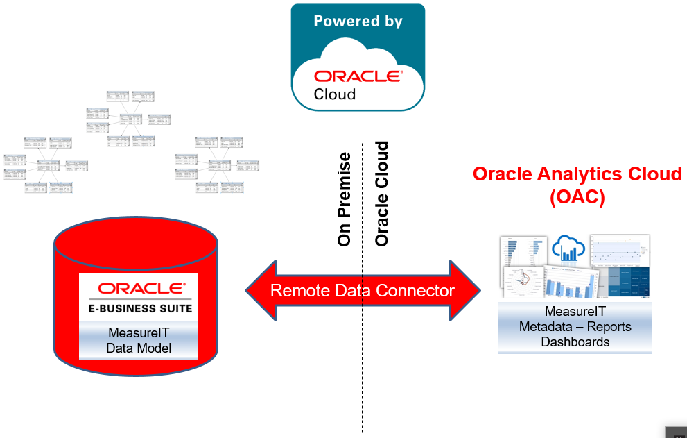 MeasureIT Cloud Analytics Architecture