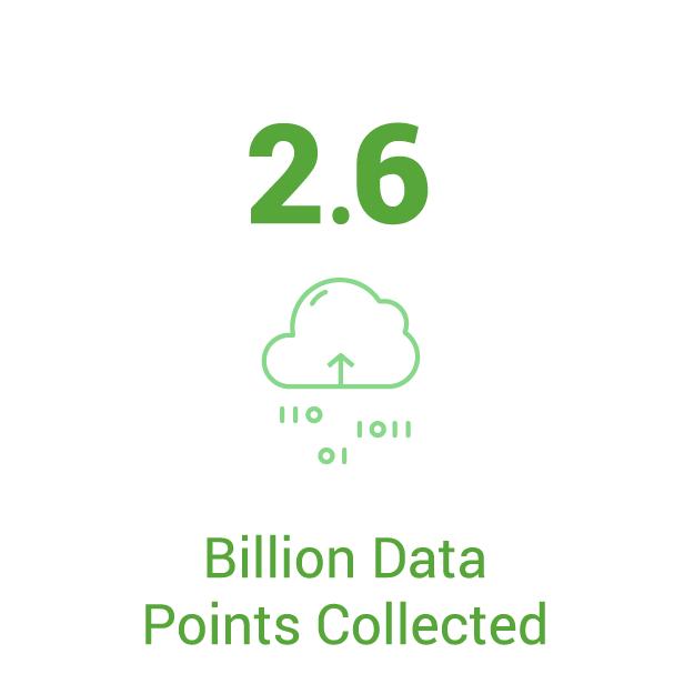 2.6 Billion Data Points from Farmhand