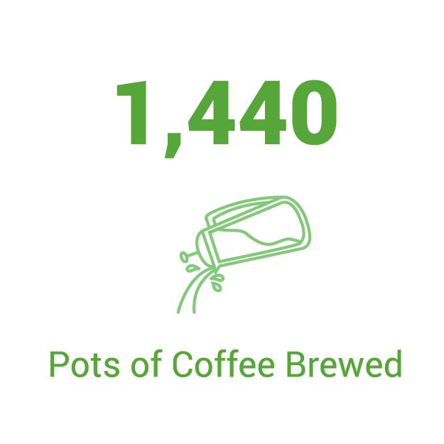 We're Caffeinated