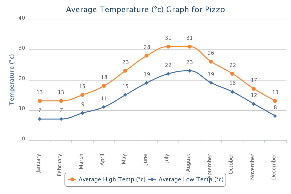 Average temperature for Pizzo (click to enlarge)
