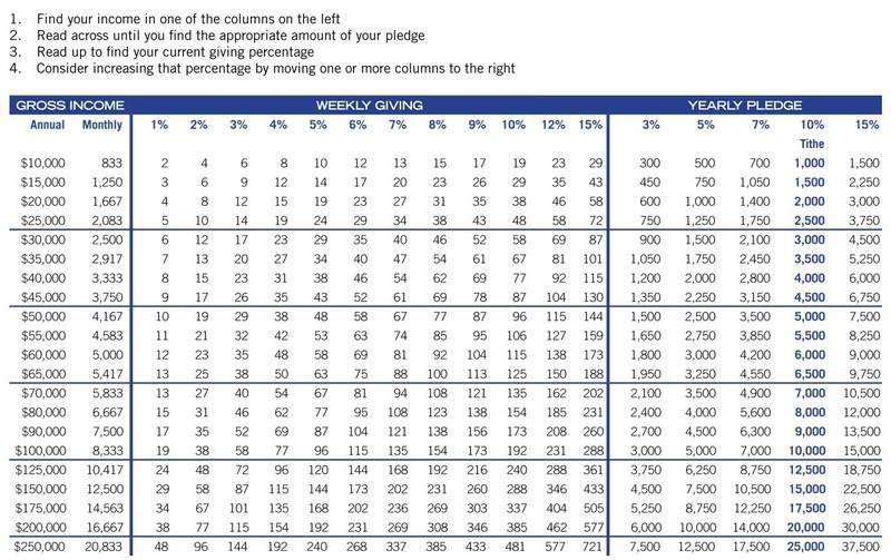 PercentageGiving Chart.jpg