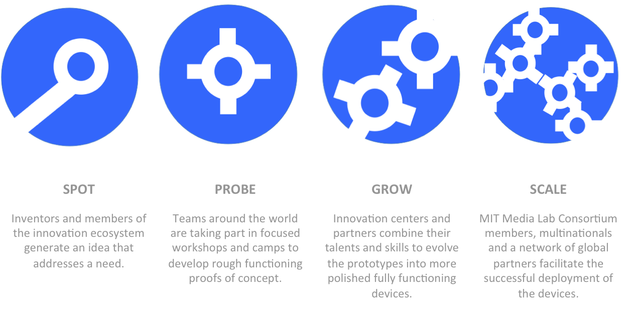 "The platform is designed for early stage innovation in context. The ""spot"" phase is to generate ideas for solutions that will satisfy a significant need. The ""probe"" phase is to create a proof of concept. The ""grow"" phase is to develop a working prototype. And the ""scale"" phase is to deploy the solutions."