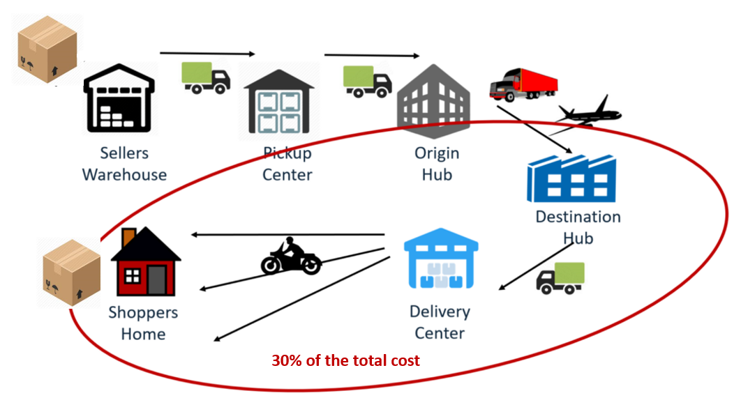 "Figure 3: The ""last mile cost"" in India is ~30% of the total cost of delivery"