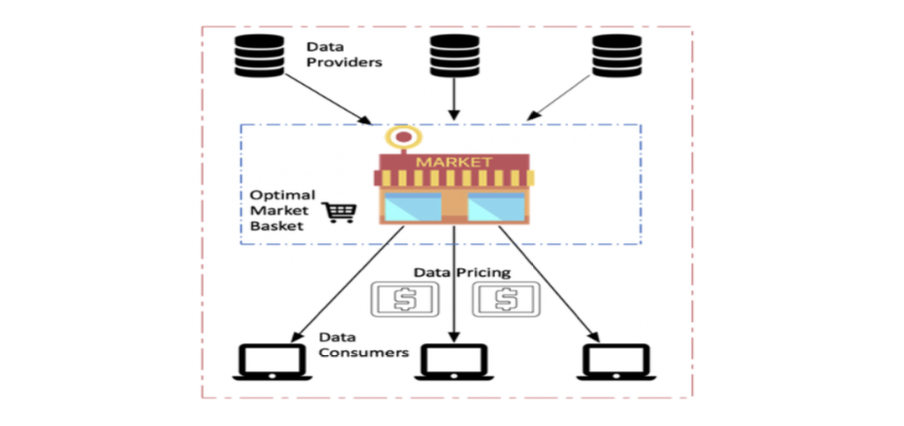 Figure 1: Data market showing data providers, data customers, notions of market basket and data pricing
