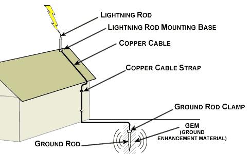 residentiallightning.png