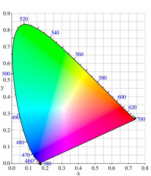 xy-chromaticity.png