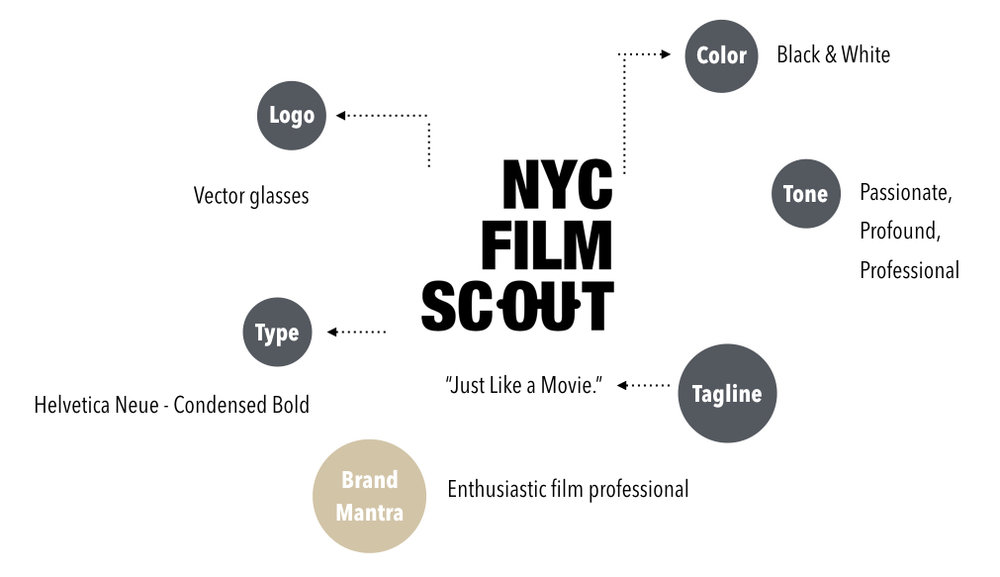 NYC_Film_Scout_Logo_Shao-Jo_Lin_Product_Designer.jpg