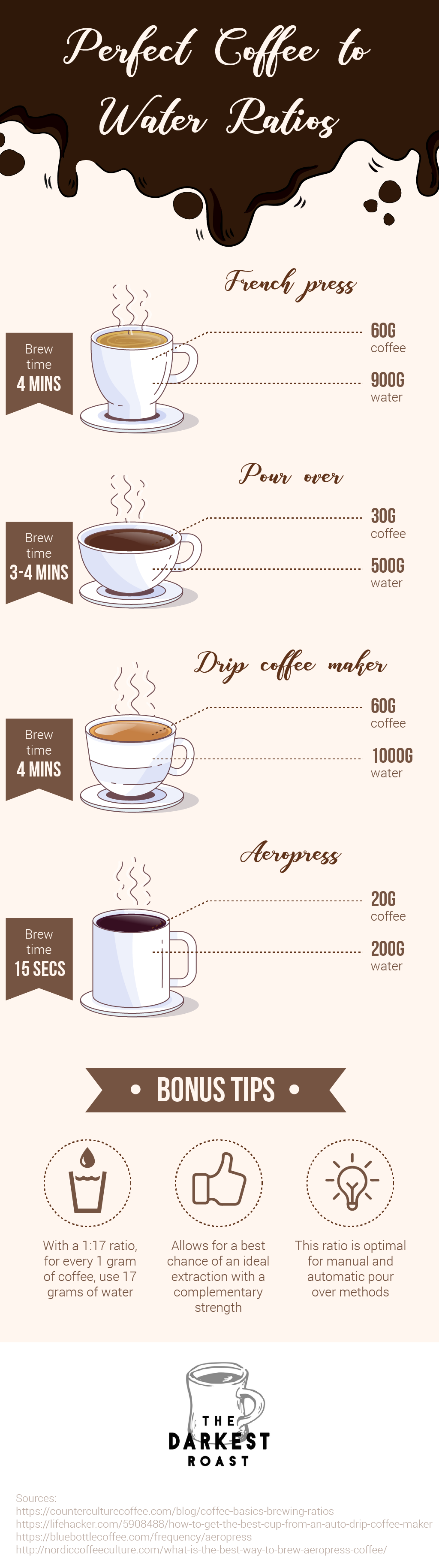 5 Main Factors That Affect Your Coffee Brew Coastal Coffee Roasters Coastal Coffee Roasters