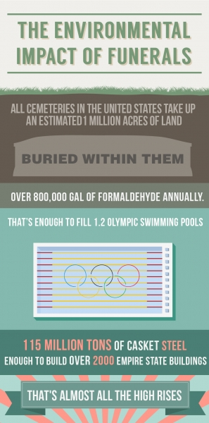 Green Burial Facts