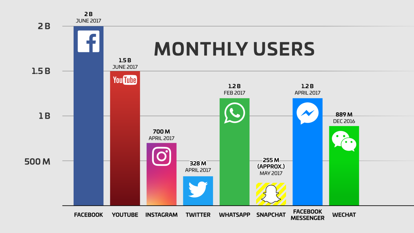 Why Small Businesses Need to Be Marketing on Facebook | SocialXBusiness Redding Ca