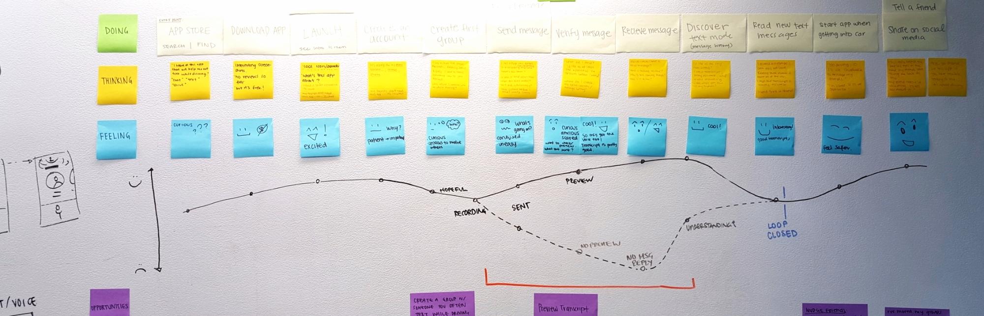Define Customer Journeys + Core User Stories