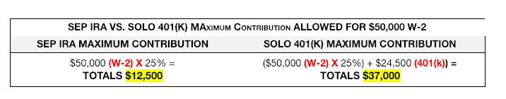 Money & Mimosas Solo 401(k) vs SEP-IRA