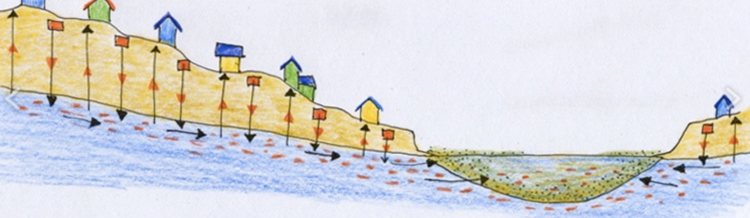 This schematic, from  Solviva , shows how septic systems built in accordance with DEP regulations leach pollution straight into groundwater, and how this pollutes our drinking water and causes algae infestations in our coastal ponds.