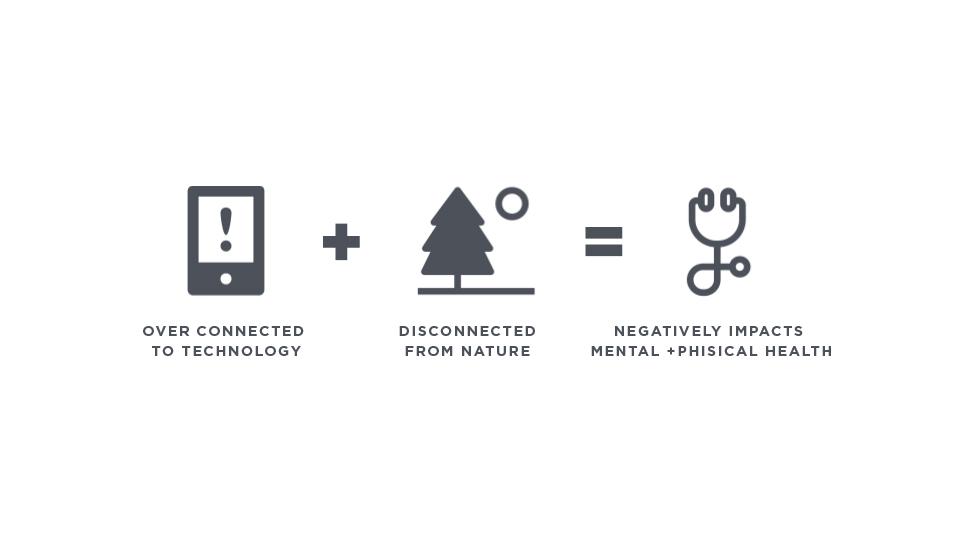 Nature Unplugged - technology addiction help