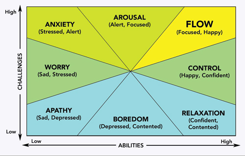 how-to-be-happy-6-find-flow.jpg