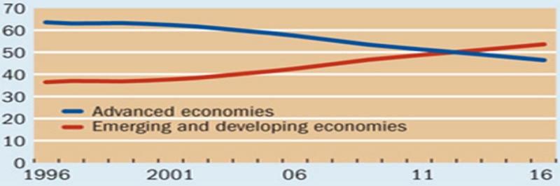 Emerging and developing economies' share of world Gross Domestic Product (GDP) have exceeded that of advanced economies starting in 2013 (percent of world GDP, based on PPP). Source: IMF, World Economic Outlook database