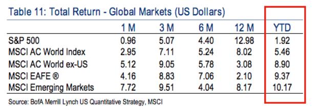 table via Bank of America Merrill Lynch