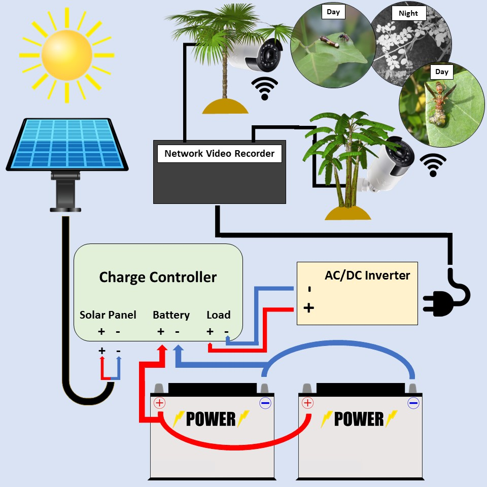 Solar battery powered NVR diagram.jpg