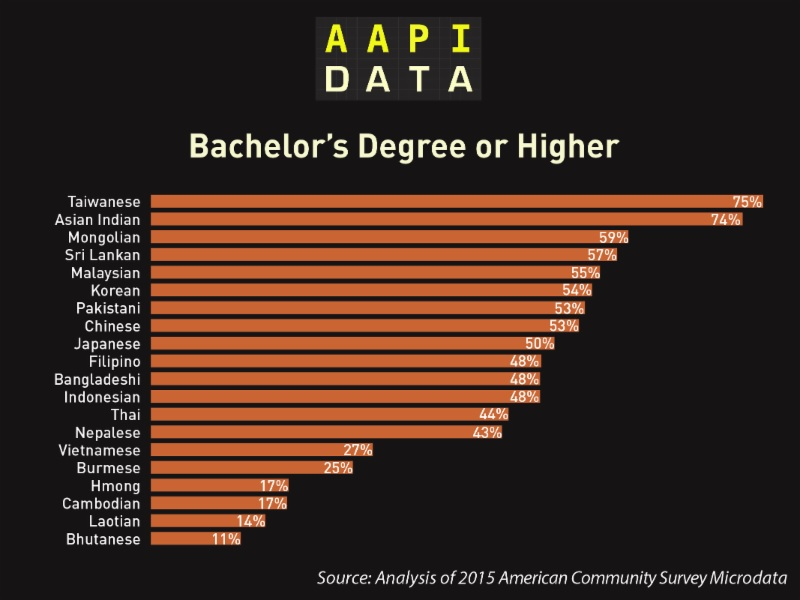 Only 27% of the Vietnamese population in the Bay Area have pursued higher education.